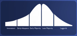Agile adoption and crossing the chasm