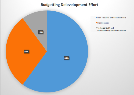 Development Budget for Features Maintenance Refactoring